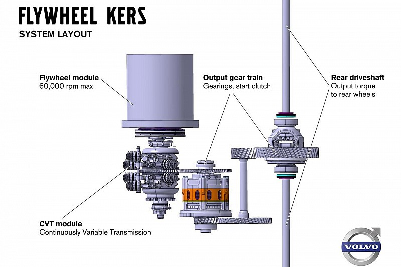 Volvo announces Flywheel KERS system [video]